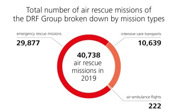 Air Rescue Missions